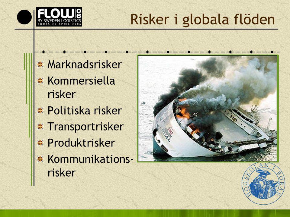 Risker i globala flöden Marknadsrisker Kommersiella risker Politiska risker Transportrisker Produktrisker Kommunikations- risker