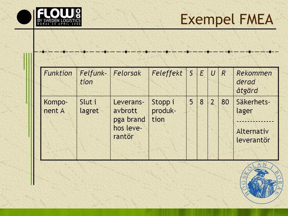 Exempel FMEA FunktionFelfunk- tion FelorsakFeleffektSEURRekommen derad åtgärd Kompo- nent A Slut i lagret Leverans- avbrott pga brand hos leve- rantör