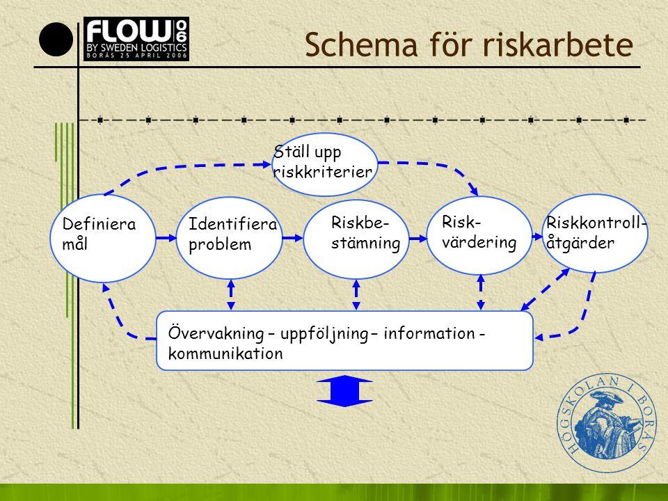Schema för riskarbete Definiera mål Ställ upp riskkriterier Identifiera problem Riskbe- stämning Risk- värdering Riskkontroll- åtgärder Övervakning –