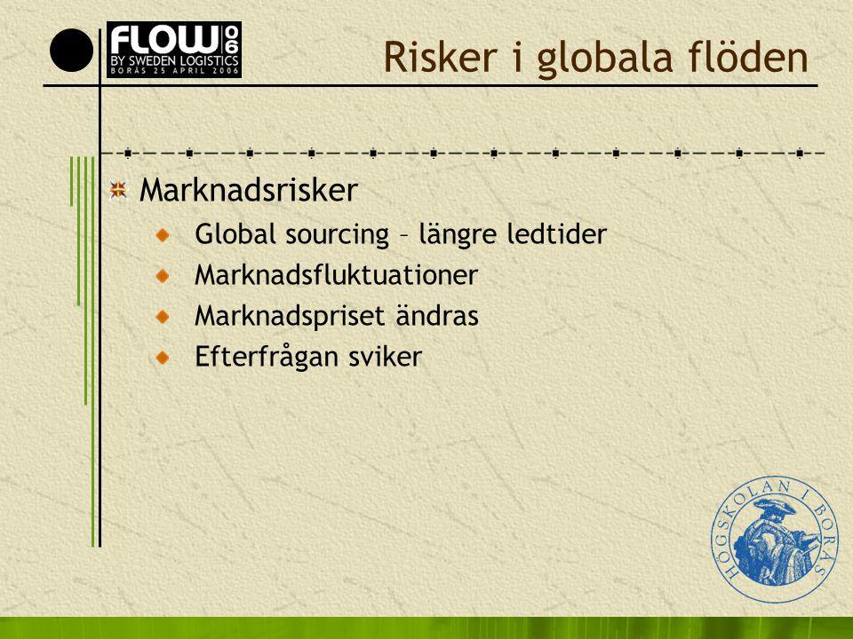 Risker i globala flöden Marknadsrisker Global sourcing – längre ledtider Marknadsfluktuationer Marknadspriset ändras Efterfrågan sviker