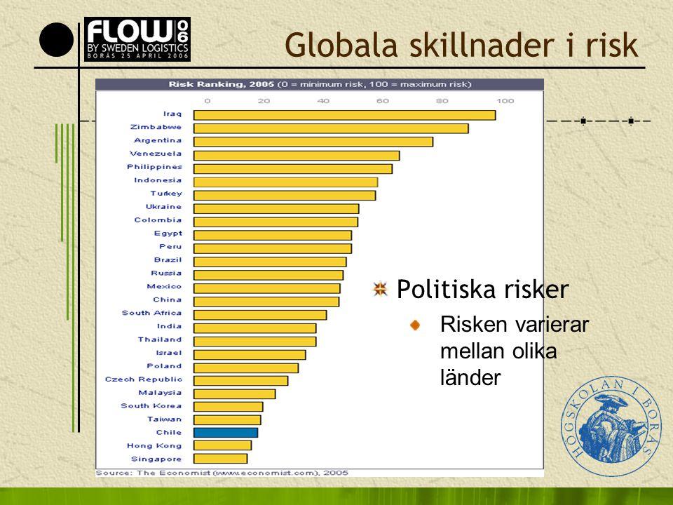 Globala skillnader i risk Politiska risker Risken varierar mellan olika länder