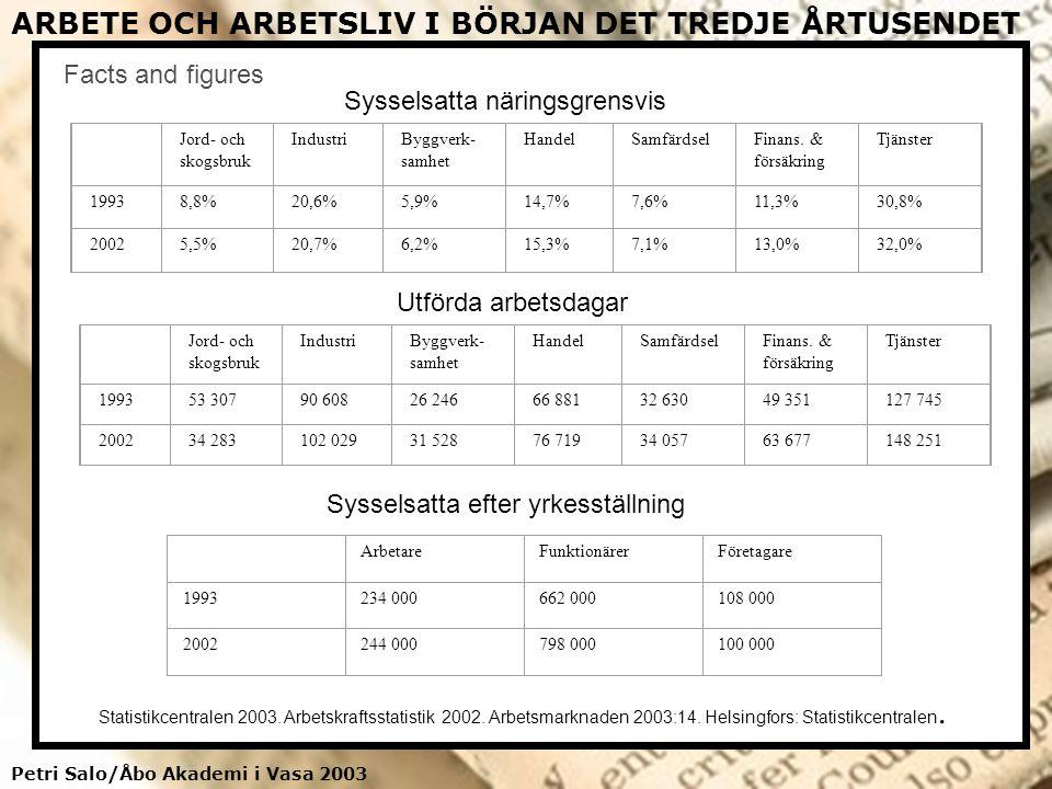 Petri Salo/Åbo Akademi i Vasa 2003 ARBETE OCH ARBETSLIV I BÖRJAN DET TREDJE ÅRTUSENDET Facts and figures Jord- och skogsbruk IndustriByggverk- samhet