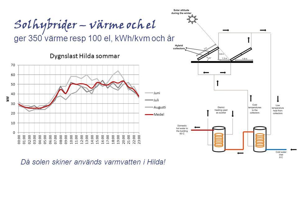 Solhybrider – värme och el ger 350 värme resp 100 el, kWh/kvm och år Då solen skiner används varmvatten i Hilda!