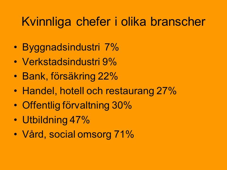 Kvinnliga chefer i olika branscher •Byggnadsindustri7% •Verkstadsindustri 9% •Bank, försäkring 22% •Handel, hotell och restaurang 27% •Offentlig förvaltning 30% •Utbildning 47% •Vård, social omsorg 71%