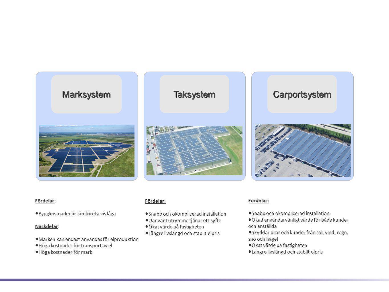 Marksystem TaksystemCarportsystem Fördelar: • Snabb och okomplicerad installation • Ökad användarvänligt värde för både kunder och anställda • Skyddar bilar och kunder från sol, vind, regn, snö och hagel • Ökat värde på fastigheten • Längre livslängd och stabilt elpris Fördelar: • Snabb och okomplicerad installation • Oanvänt utrymme tjänar ett syfte • Ökat värde på fastigheten • Längre livslängd och stabilt elpris Fördelar: • Byggkostnader är jämförelsevis låga Nackdelar: • Marken kan endast användas för elproduktion • Höga kostnader för transport av el • Höga kostnader för mark PV-Power Plants