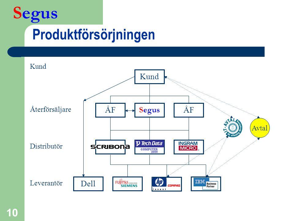 Segus 10 Produktförsörjningen Segus Dell Återförsäljare Leverantör Distributör Avtal IM Kund ÅF