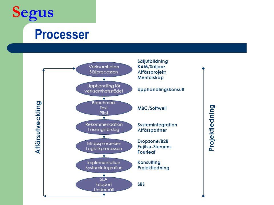 Segus Upphandling för verksamhetsstödet Benchmark Test Pilot Verksamheten Säljprocessen Rekommendation Lösningsförslag Inköpsprocessen Logistikprocess