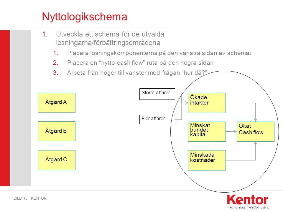 - ett företag i TeleComputing Nyttologikschema 1.Utveckla ett schema för de utvalda lösningarna/förbättringsområdena 1.Placera lösningskomponenterna p