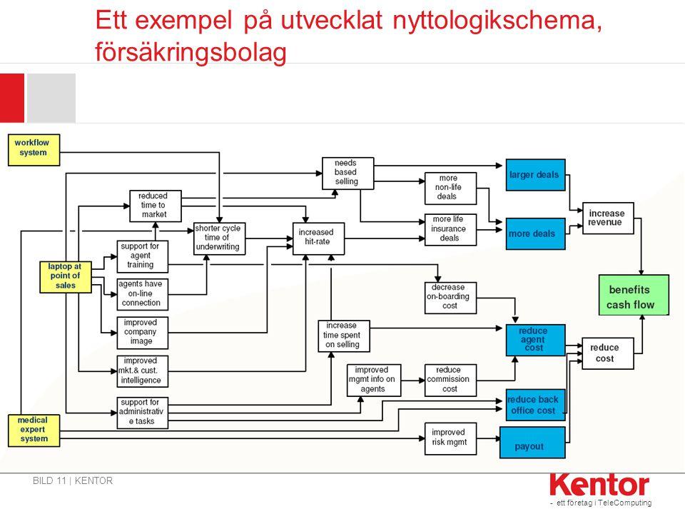 - ett företag i TeleComputing Ett exempel på utvecklat nyttologikschema, försäkringsbolag BILD 11 | KENTOR