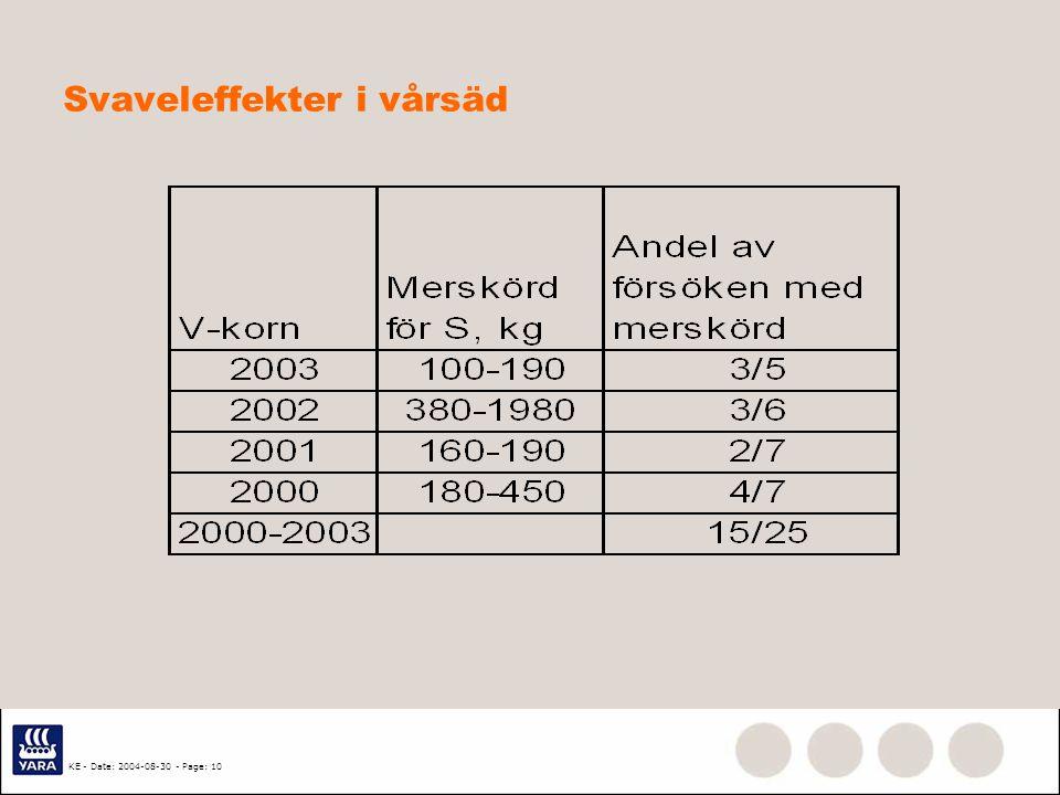 KE - Date: 2004-08-30 - Page: 9 N og S växelverkningar–svavelbrist förstärks med en högre N-giva