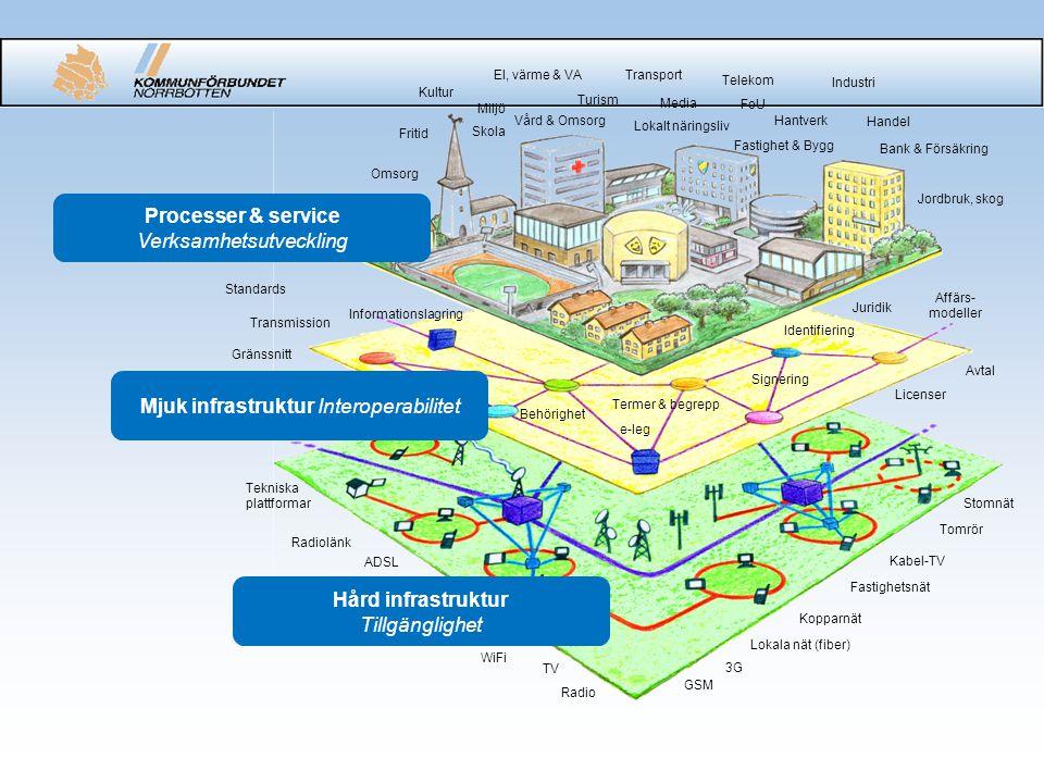 Möjliga samverkansområden •Nationell strategi för eSamhället – inrättande av e- tjänster och e-förvaltning.