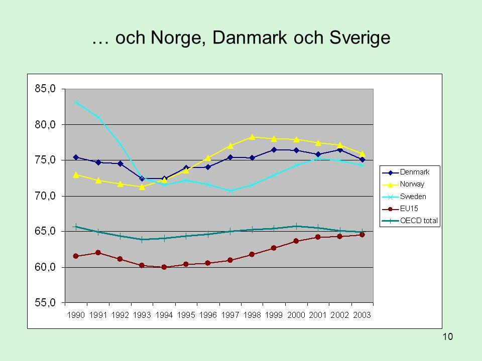 10 … och Norge, Danmark och Sverige