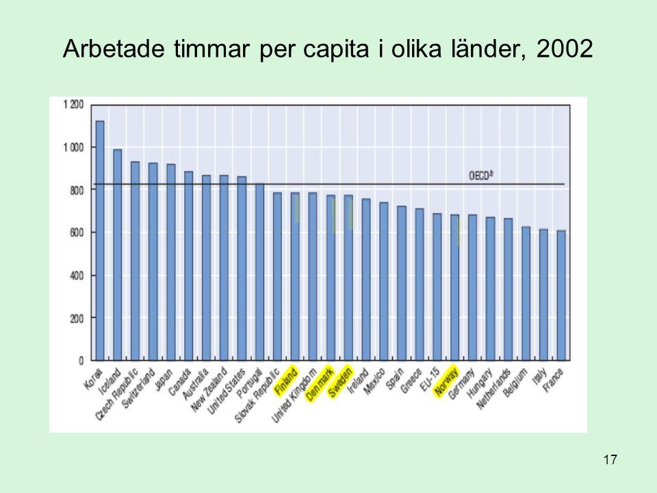 17 Arbetade timmar per capita i olika länder, 2002