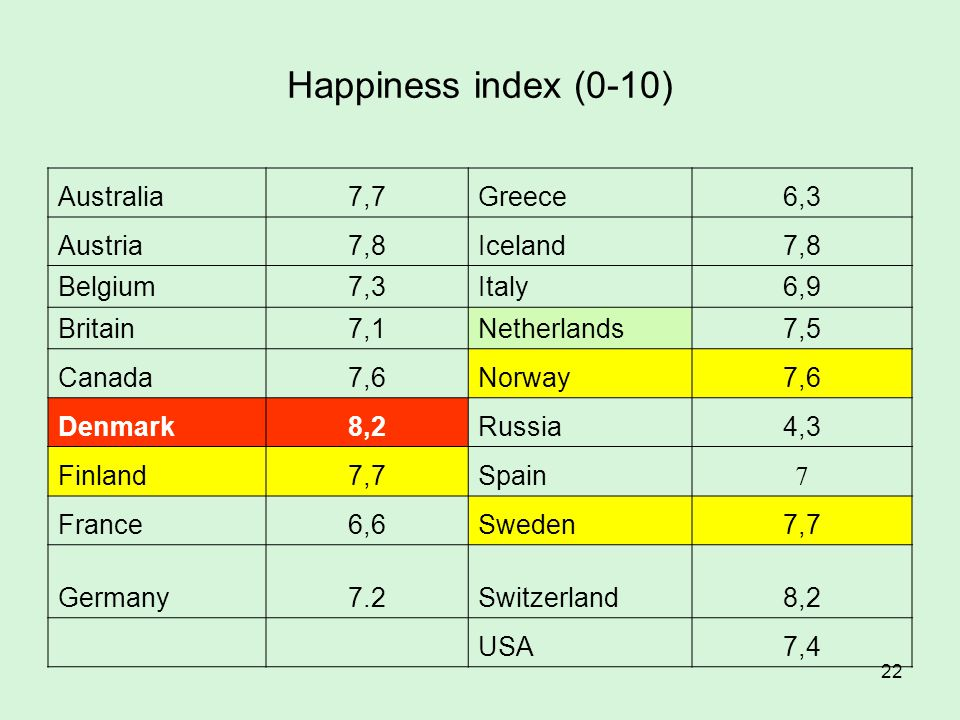 22 Happiness index (0-10) Australia7,7Greece6,3 Austria7,8Iceland7,8 Belgium7,3Italy6,9 Britain7,1Netherlands7,5 Canada7,6Norway7,6 Denmark8,2Russia4,