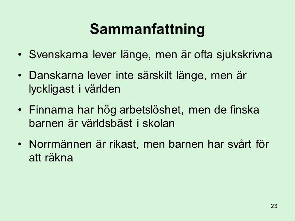 23 Sammanfattning •Svenskarna lever länge, men är ofta sjukskrivna •Danskarna lever inte särskilt länge, men är lyckligast i världen •Finnarna har hög