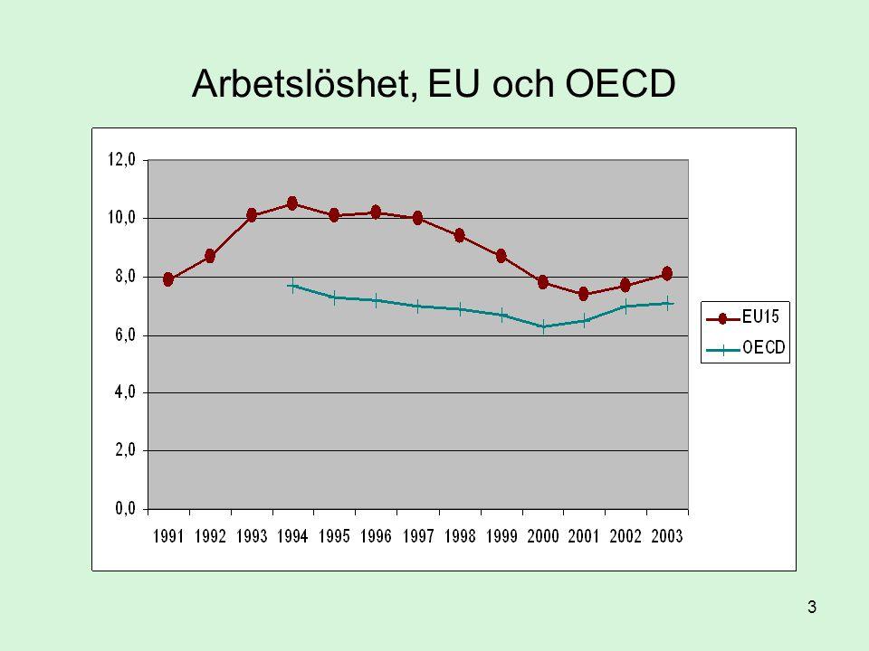 34 Dansk flexicurity •Låg ungdomsarbetslöshet •Låga kostnader för uppsägning –förenlig med upplevd trygghet på arbetsmarknaden –Gösta Rehn: Vingarnas trygghet •Låg sjukfrånvaro •Hög rörlighet