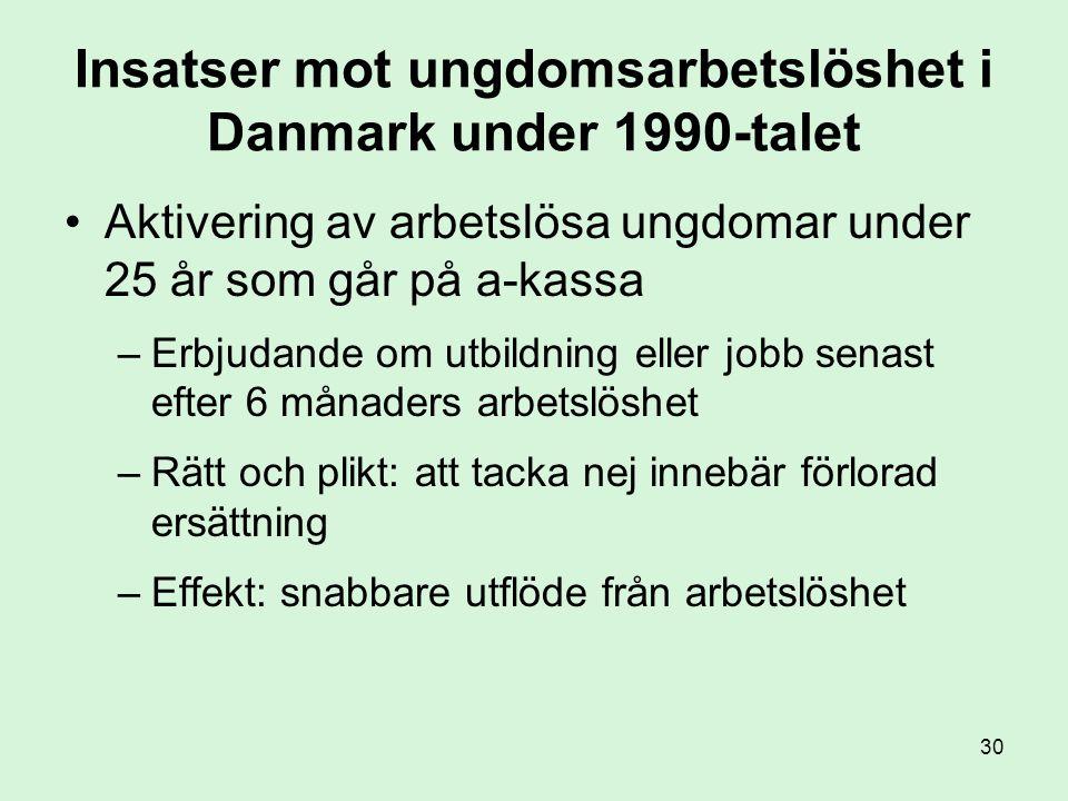 30 Insatser mot ungdomsarbetslöshet i Danmark under 1990-talet •Aktivering av arbetslösa ungdomar under 25 år som går på a-kassa –Erbjudande om utbildning eller jobb senast efter 6 månaders arbetslöshet –Rätt och plikt: att tacka nej innebär förlorad ersättning –Effekt: snabbare utflöde från arbetslöshet