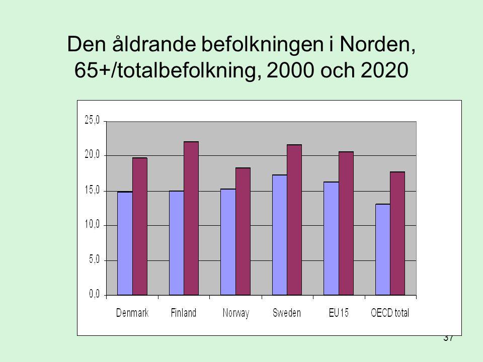 37 Den åldrande befolkningen i Norden, 65+/totalbefolkning, 2000 och 2020