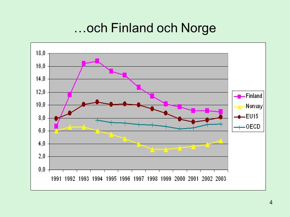15 Sjukfrånvaro: Sverige, Norge och Danmark