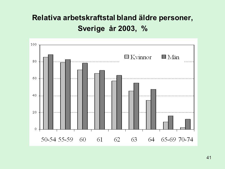 41 Relativa arbetskraftstal bland äldre personer, Sverige år 2003, %