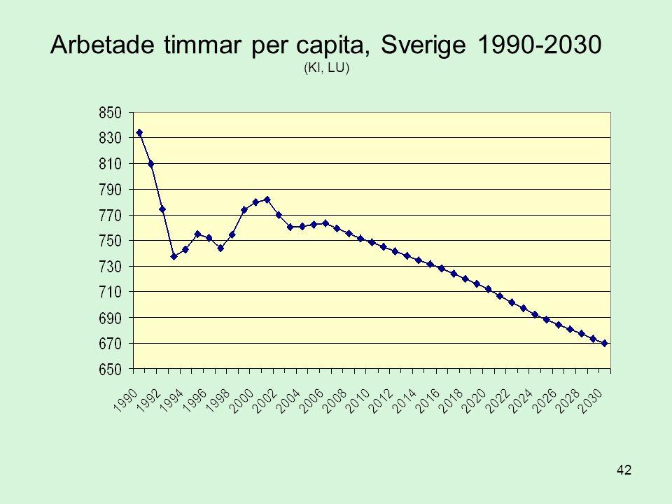 42 Arbetade timmar per capita, Sverige 1990-2030 (KI, LU)