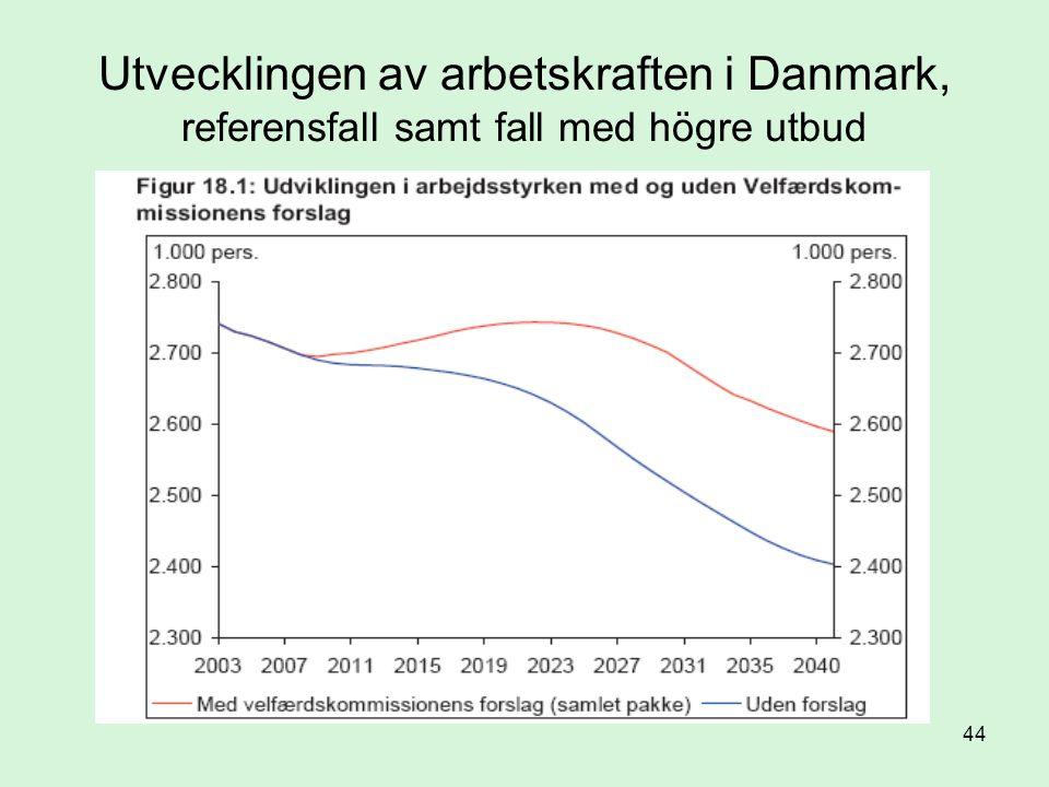 44 Utvecklingen av arbetskraften i Danmark, referensfall samt fall med högre utbud