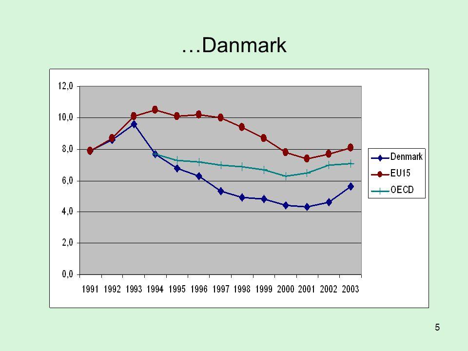 16 Sjukfrånvaro: Sverige, Norge, Danmark och Finland
