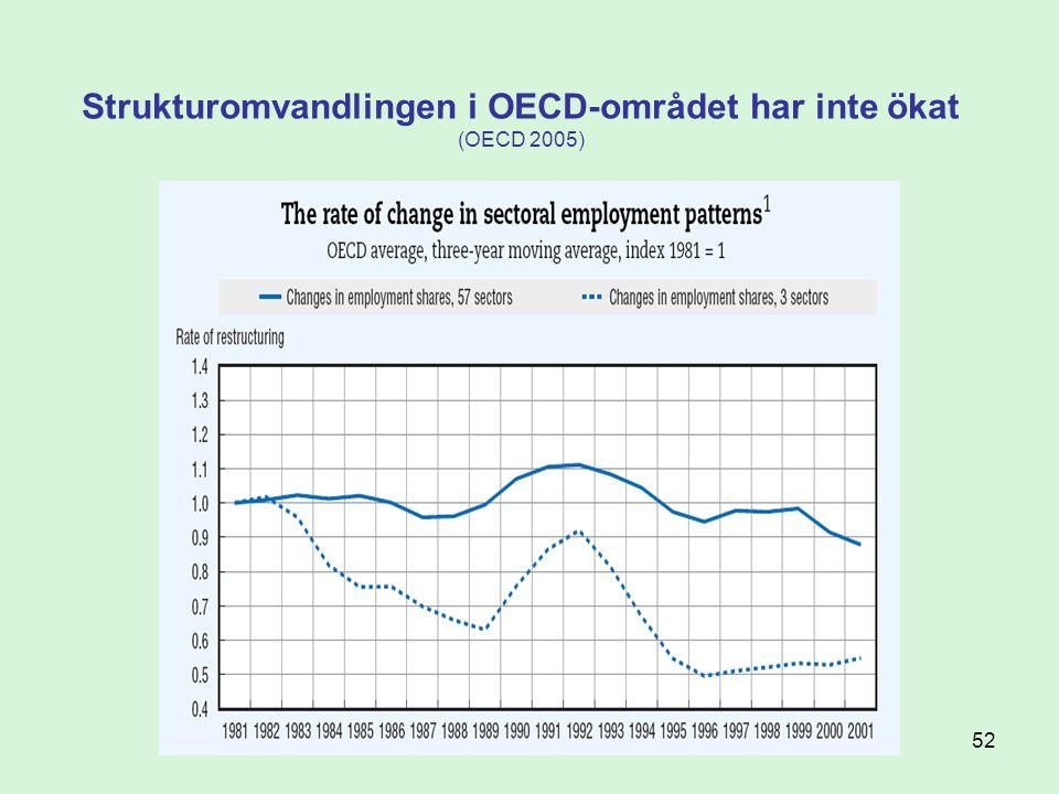52 Strukturomvandlingen i OECD-området har inte ökat (OECD 2005)