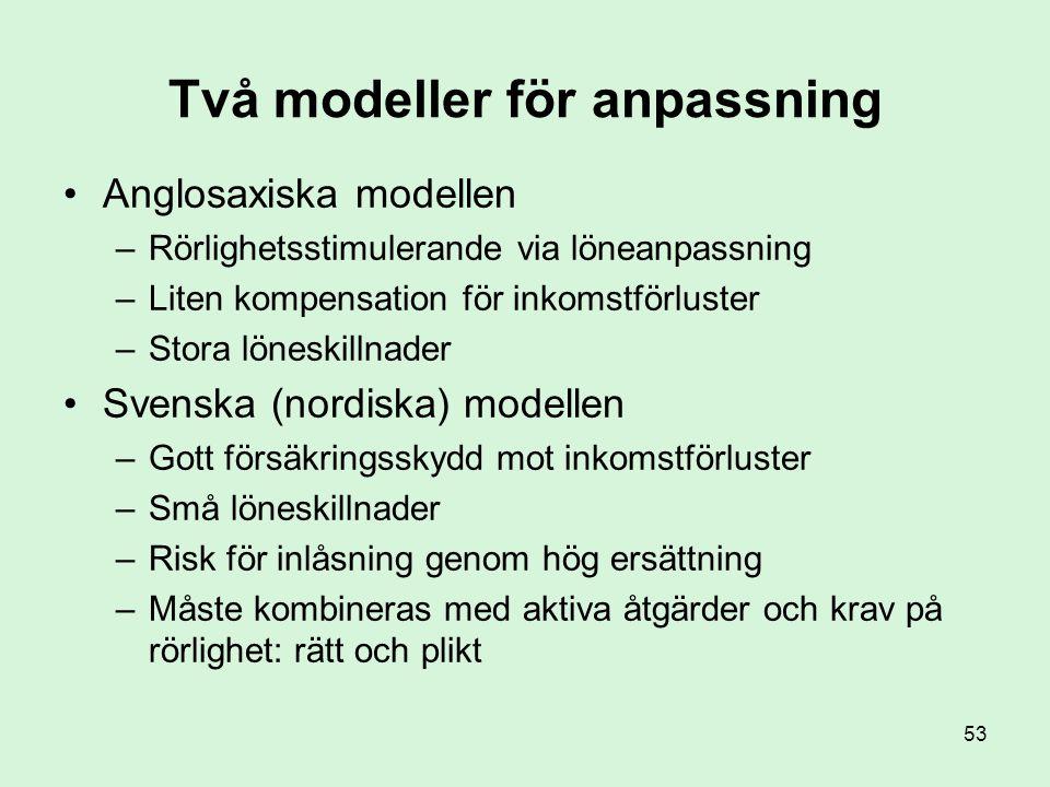 53 Två modeller för anpassning •Anglosaxiska modellen –Rörlighetsstimulerande via löneanpassning –Liten kompensation för inkomstförluster –Stora lönes