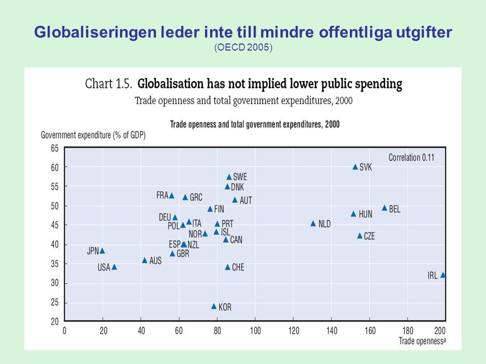 56 Globaliseringen leder inte till mindre offentliga utgifter (OECD 2005)