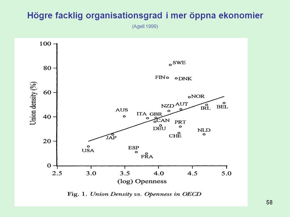 58 Högre facklig organisationsgrad i mer öppna ekonomier (Agell 1999)