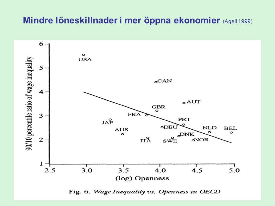 60 Mindre löneskillnader i mer öppna ekonomier (Agell 1999)