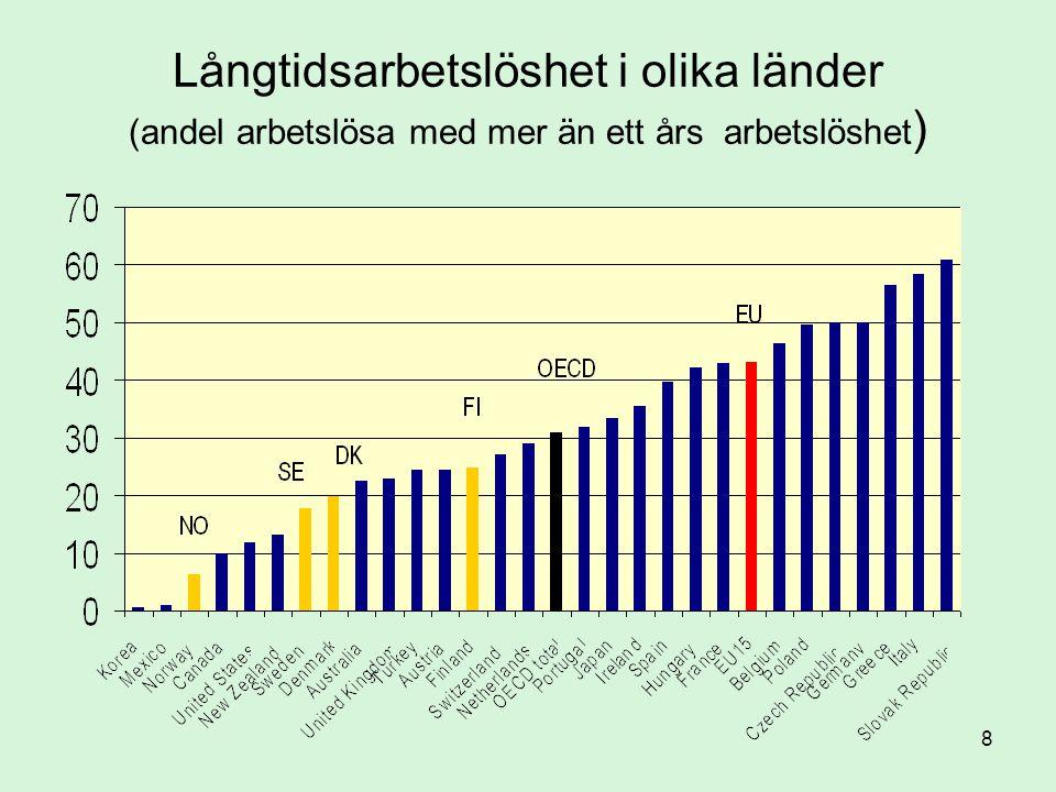 8 Långtidsarbetslöshet i olika länder (andel arbetslösa med mer än ett års arbetslöshet )
