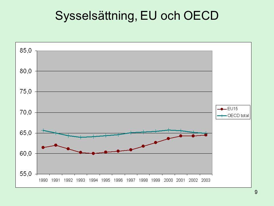 50 Inget samband mellan sysselsättningsgrad och ekonomins öppenhet (OECD 2005)