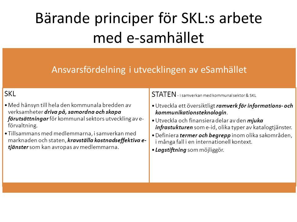 Bärande principer för SKL:s arbete med e-samhället Ansvarsfördelning i utvecklingen av eSamhället SKL •Med hänsyn till hela den kommunala bredden av verksamheter driva på, samordna och skapa förutsättningar för kommunal sektors utveckling av e- förvaltning.