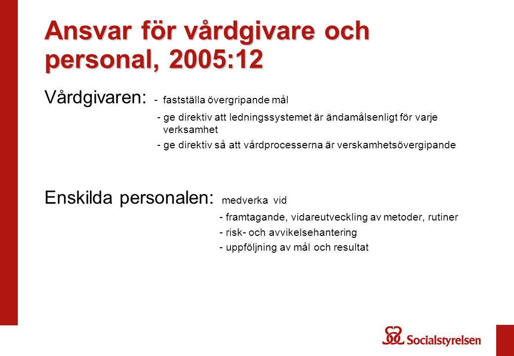 Ansvar för vårdgivare och personal, 2005:12 Vårdgivaren: - fastställa övergripande mål - ge direktiv att ledningssystemet är ändamålsenligt för varje verksamhet - ge direktiv så att vårdprocesserna är verskamhetsövergipande Enskilda personalen: medverka vid - framtagande, vidareutveckling av metoder, rutiner - risk- och avvikelsehantering - uppföljning av mål och resultat