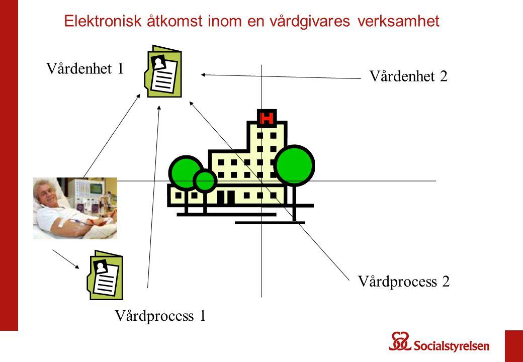 Elektronisk åtkomst inom en vårdgivares verksamhet Vårdenhet 1 Vårdenhet 2 Vårdprocess 1 Vårdprocess 2