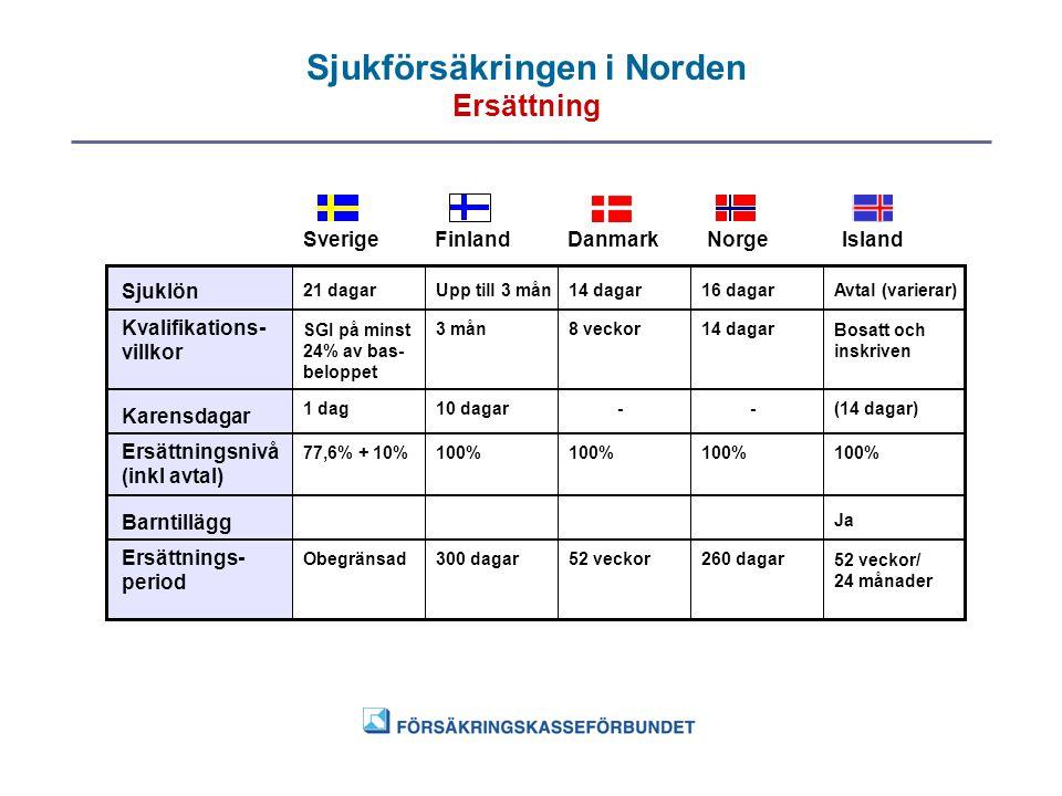 Sjukförsäkringen i Norden Ersättning SverigeFinlandDanmarkNorgeIsland Sjuklön 21 dagarUpp till 3 mån14 dagar16 dagarAvtal (varierar) Kvalifikations- v