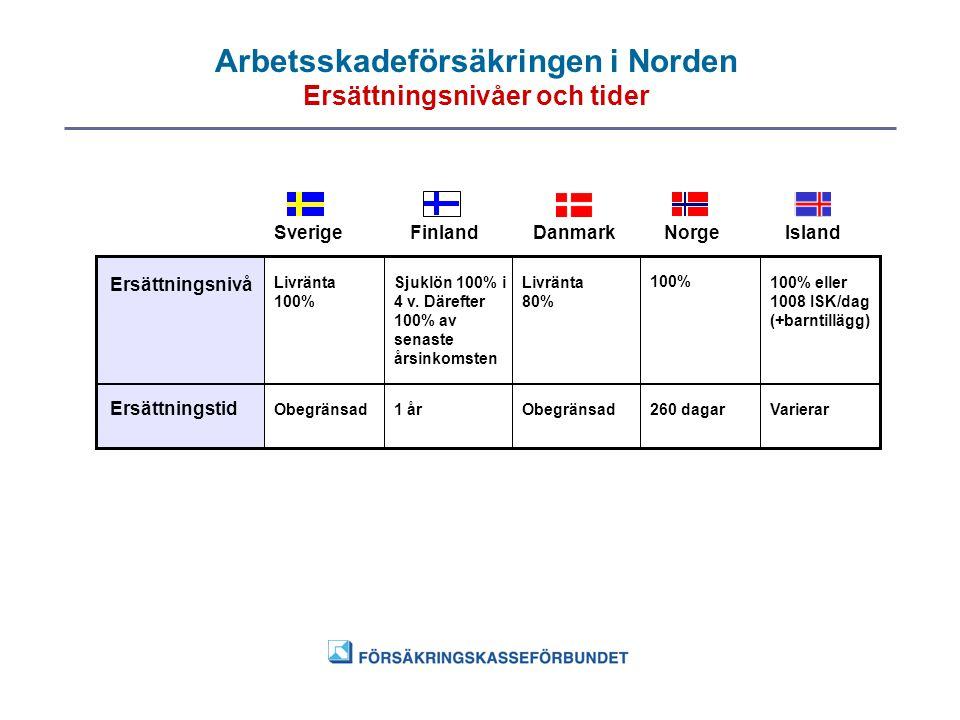 Arbetsskadeförsäkringen i Norden Ersättningsnivåer och tider SverigeFinlandDanmarkNorgeIsland Ersättningsnivå Ersättningstid Obegränsad Livränta 100%