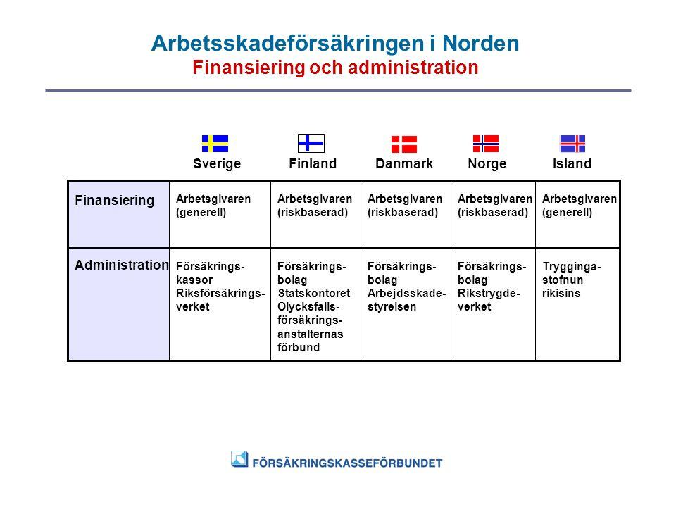 Arbetsskadeförsäkringen i Norden Finansiering och administration SverigeFinlandDanmarkNorgeIsland Finansiering Administration Försäkrings- kassor Riks