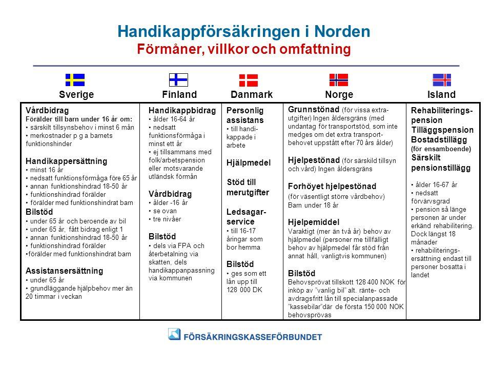 Handikappförsäkringen i Norden Förmåner, villkor och omfattning SverigeFinlandDanmarkNorgeIsland Vårdbidrag Förälder till barn under 16 år om: • särsk