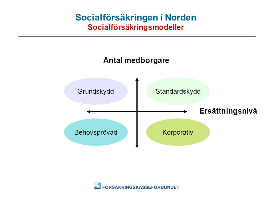 Socialförsäkringen i Norden Socialförsäkringsmodeller Antal medborgare Ersättningsnivå GrundskyddStandardskydd BehovsprövadKorporativ