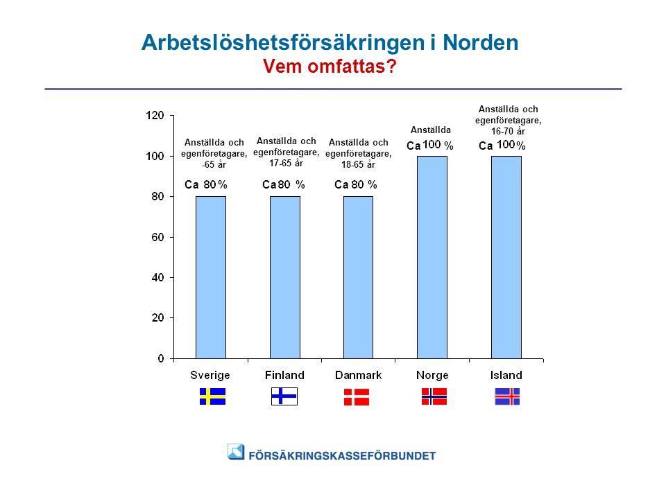 Arbetslöshetsförsäkringen i Norden Vem omfattas? Ca% % % % % Anställda och egenföretagare, -65 år Anställda och egenföretagare, 17-65 år Anställda och