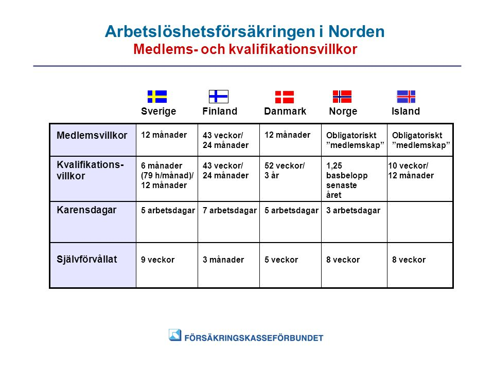 Arbetslöshetsförsäkringen i Norden Medlems- och kvalifikationsvillkor SverigeFinlandDanmarkNorgeIsland Medlemsvillkor 12 månader43 veckor/ 24 månader