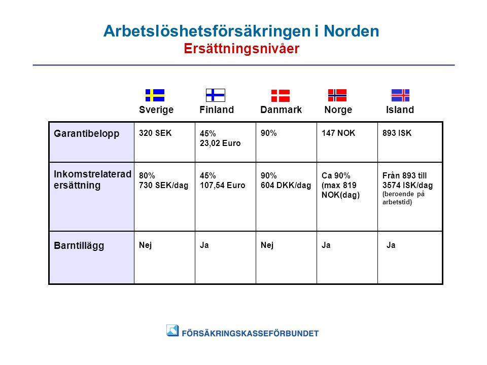 Arbetslöshetsförsäkringen i Norden Ersättningsnivåer SverigeFinlandDanmarkNorgeIsland Garantibelopp Inkomstrelaterad ersättning Barntillägg 320 SEK45%