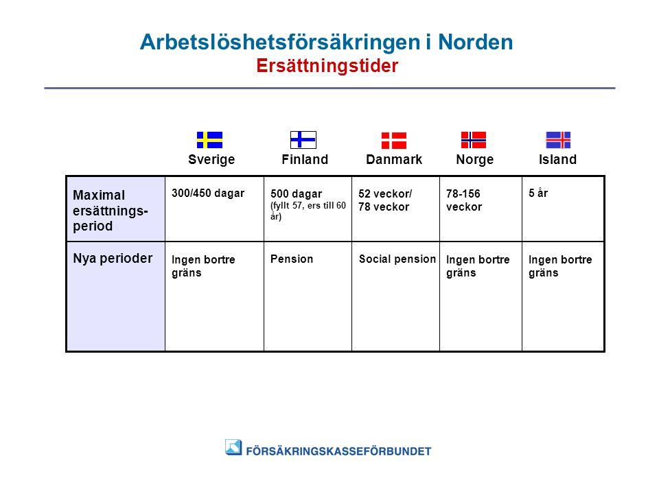 Arbetslöshetsförsäkringen i Norden Ersättningstider SverigeFinlandDanmarkNorgeIsland Maximal ersättnings- period Nya perioder Ingen bortre gräns 300/4