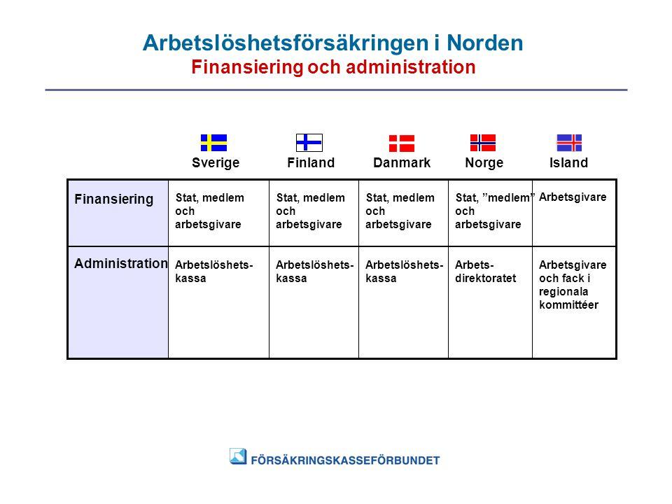Arbetslöshetsförsäkringen i Norden Finansiering och administration SverigeFinlandDanmarkNorgeIsland Finansiering Administration Arbetslöshets- kassa S