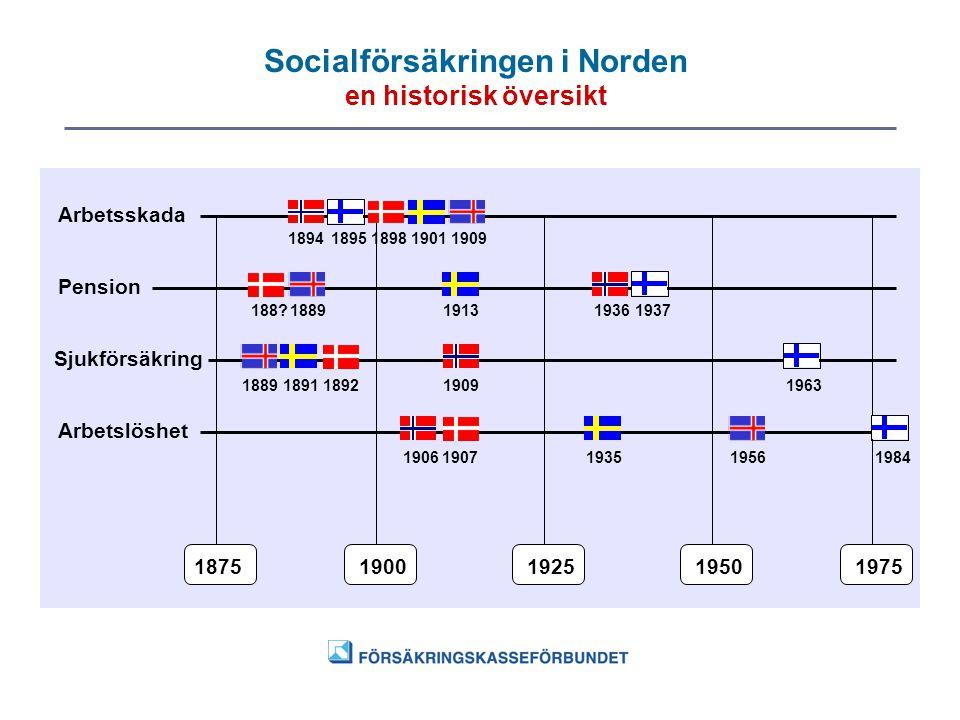 Socialförsäkringen i Norden en historisk översikt 18751900192519501975 Arbetsskada Pension Sjukförsäkring Arbetslöshet 18941895189819011909 188?188919