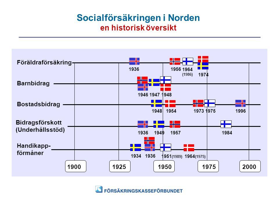 Socialförsäkringen i Norden en historisk översikt 19001925195019752000 Föräldraförsäkring Barnbidrag Bidragsförskott (Underhållsstöd) Handikapp- förmå