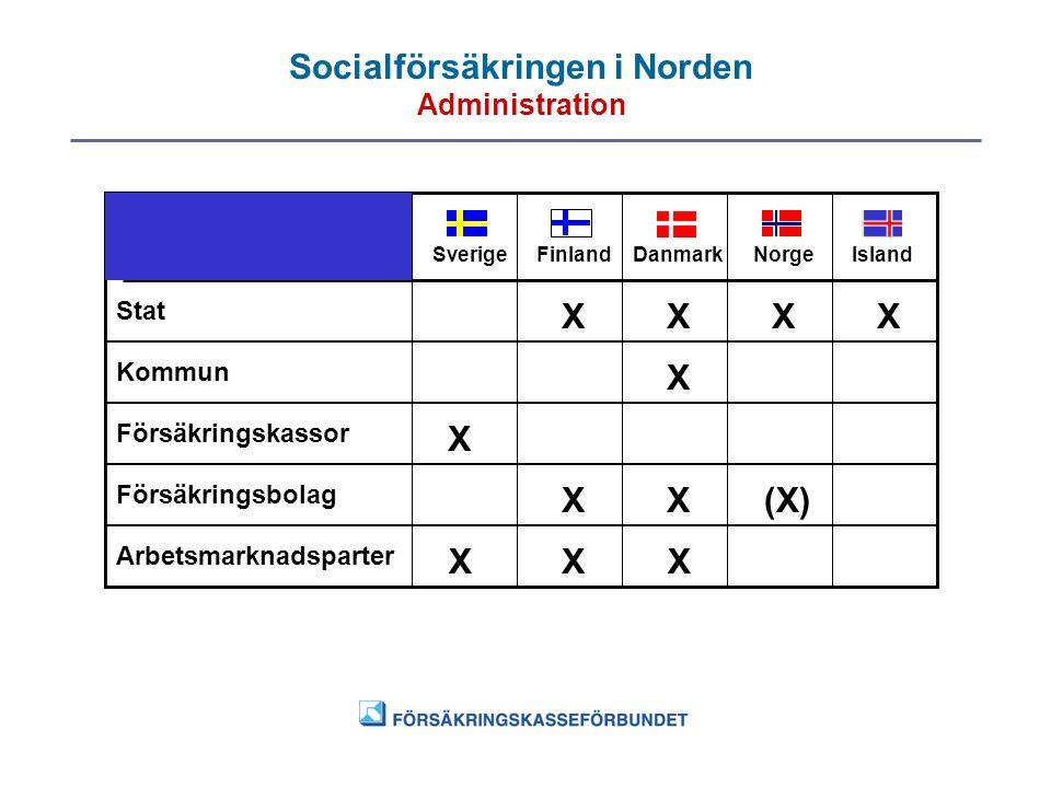 Socialförsäkringen i Norden Administration SverigeFinlandDanmarkNorgeIsland Stat Kommun Försäkringskassor Försäkringsbolag Arbetsmarknadsparter X X X